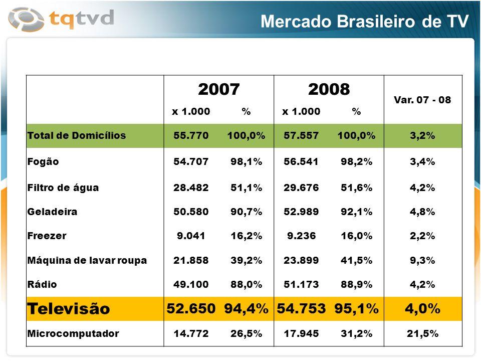 Mercado Brasileiro de TV 20072008 Var. 07 - 08 x 1.000% % Total de Domicílios55.770100,0%57.557100,0%3,2% Fogão54.70798,1%56.54198,2%3,4% Filtro de ág