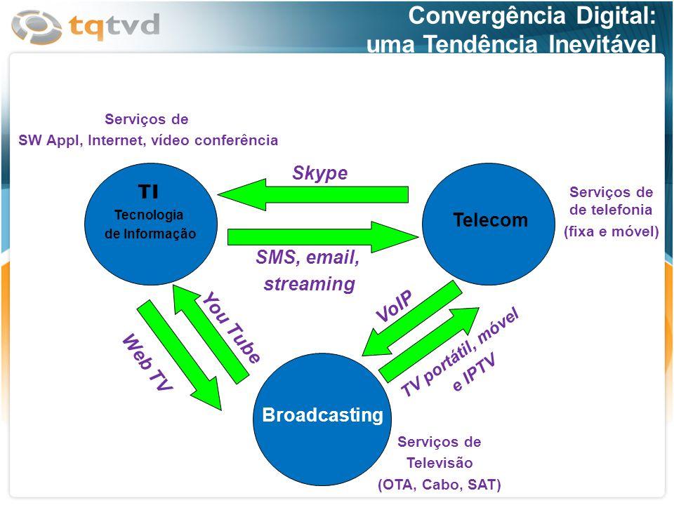 Convergência Digital: uma Tendência Inevitável TI Tecnologia de Informação Telecom Broadcasting Serviços de de telefonia (fixa e móvel) Serviços de Te