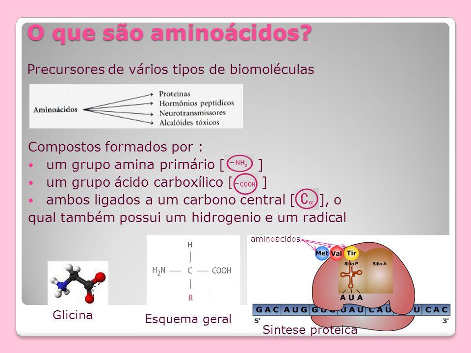 O que são aminoácidos? Compostos formados por : um grupo amina primário [ ] um grupo ácido carboxílico [ ] ambos ligados a um carbono central [ ], o q