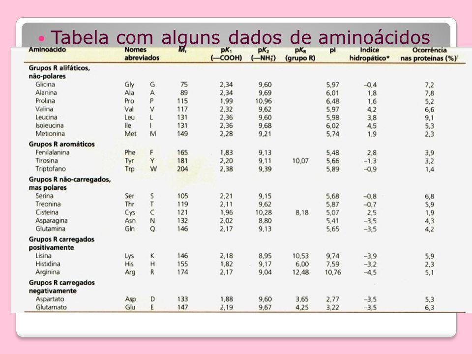 o Tabela com alguns dados de aminoácidos