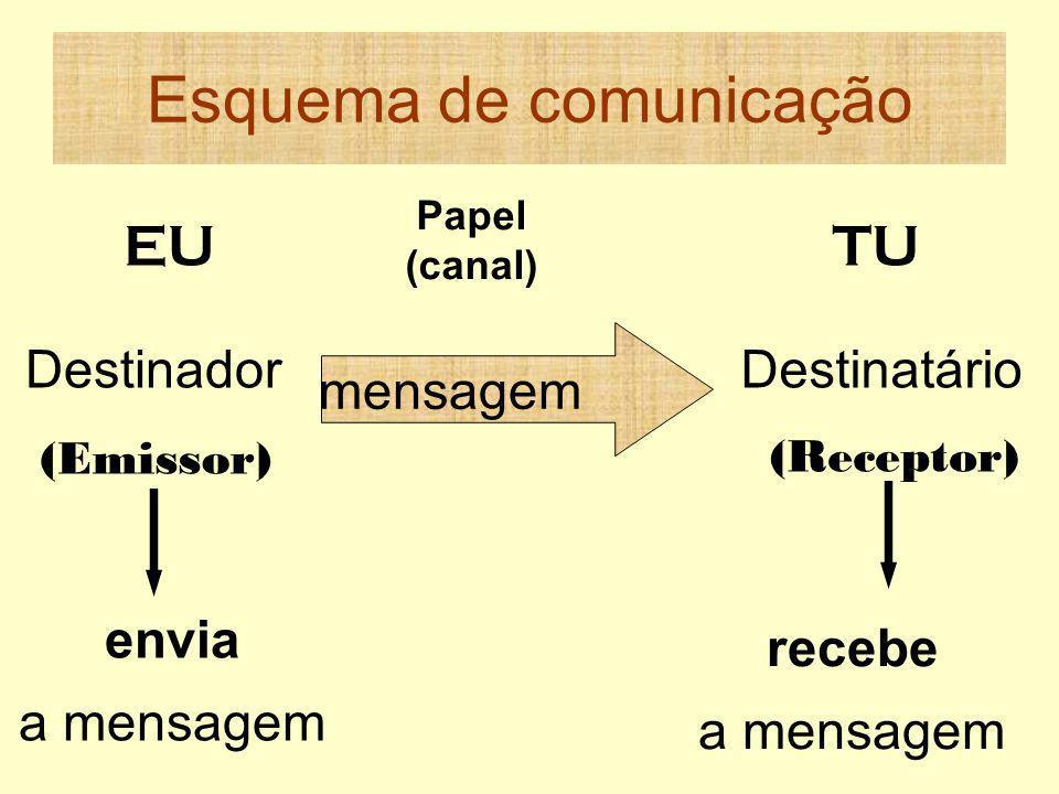 Esquema de comunicação Papel (canal) mensagem EUTU Destinador (Emissor) Destinatário (Receptor) envia a mensagem recebe a mensagem
