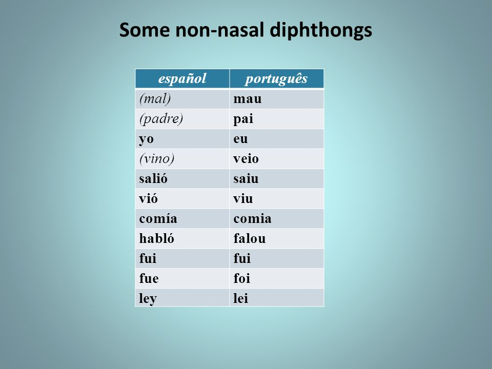 Some non-nasal diphthongs españolportuguês (mal)mau (padre)pai yoeu (vino)veio saliósaiu vióviu comíacomia hablófalou fui fuefoi leylei