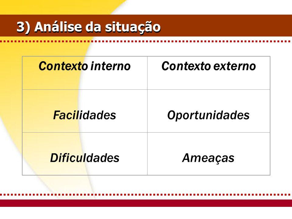 Contexto internoContexto externo Facilidades Oportunidades Dificuldades Ameaças 3) Análise da situação