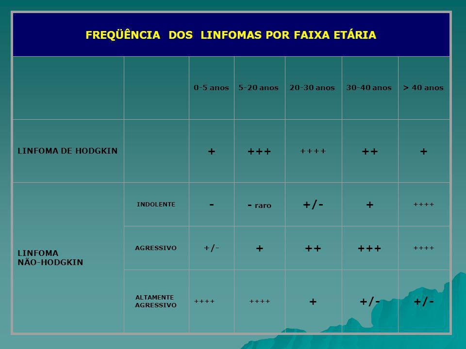 FREQÜÊNCIA DOS LINFOMAS POR FAIXA ETÁRIA 0-5 anos5-20 anos20-30 anos30-40 anos> 40 anos LINFOMA DE HODGKIN + +++ ++++ +++ LINFOMA NÃO-HODGKIN INDOLENT