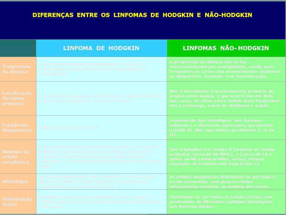 DIFERENÇAS ENTRE OS LINFOMAS DE HODGKIN E NÃO-HODGKIN LINFOMA DE HODGKINLINFOMAS NÃO- HODGKIN Progressão da doença Início mais freqüente em linfonodos