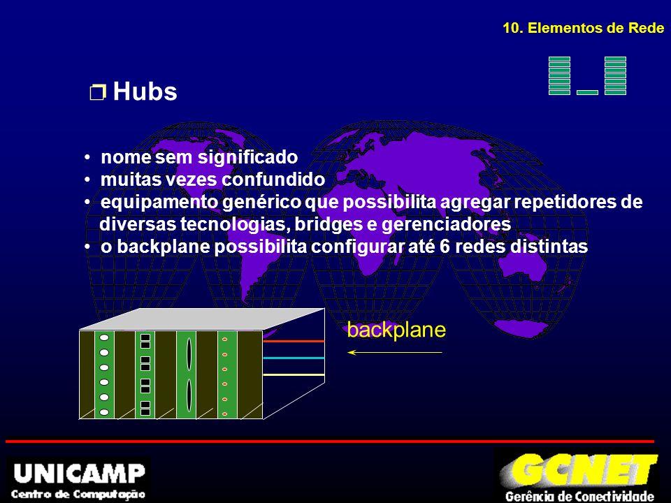 p Hubs backplane nome sem significado muitas vezes confundido equipamento genérico que possibilita agregar repetidores de diversas tecnologias, bridges e gerenciadores o backplane possibilita configurar até 6 redes distintas 10.