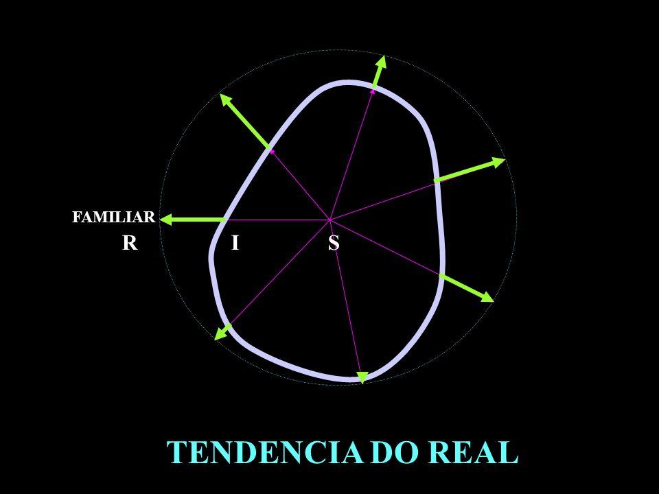 TENDENCIA DO REAL FAMILIAR R I S