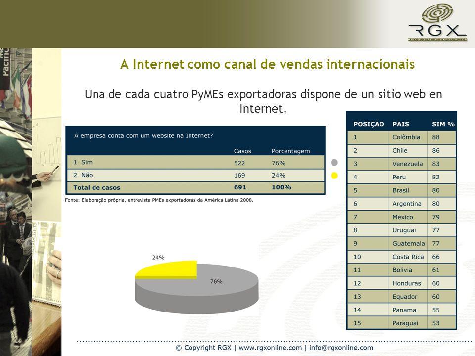 A Internet como canal de vendas internacionais Una de cada cuatro PyMEs exportadoras dispone de un sitio web en Internet.