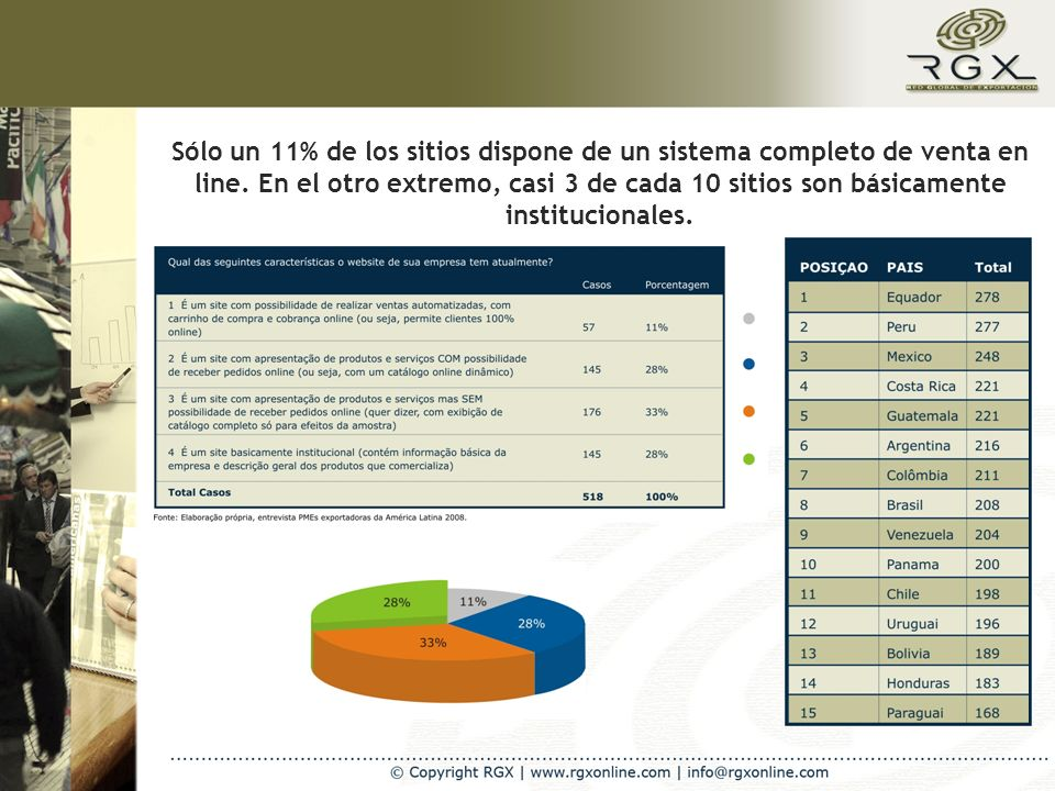 Sólo un 11% de los sitios dispone de un sistema completo de venta en line. En el otro extremo, casi 3 de cada 10 sitios son básicamente institucionale
