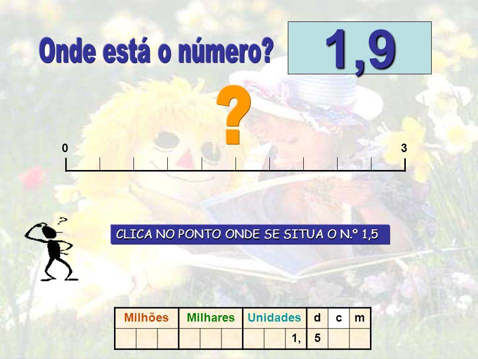03 1.5 1.5 0.30.60.91.21.82.12.42.7 CONTINUA MilhõesMilharesUnidadesdcm 1,5