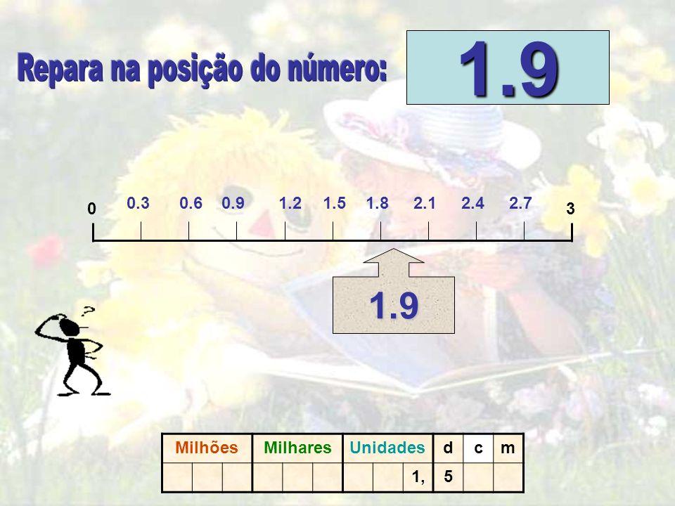 03 1,9 CLICA NO PONTO ONDE SE SITUA O N.º 1,5 CLICA NO PONTO ONDE SE SITUA O N.º 1,5. MilhõesMilharesUnidadesdcm 1,5