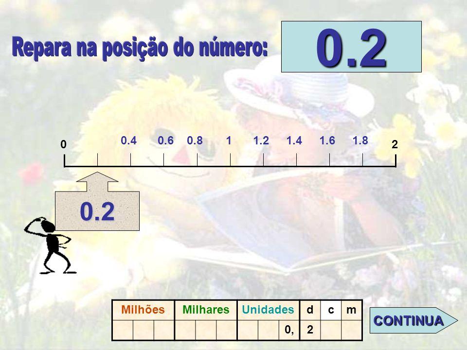 02 0.2 DA UN CLIC SOBRE EL PUNTO DONDE SE SITÚA EL N.º 0.2 DA UN CLIC SOBRE EL PUNTO DONDE SE SITÚA EL N.º 0.2. MilllonesMillaresUnidadesdcm 0.2