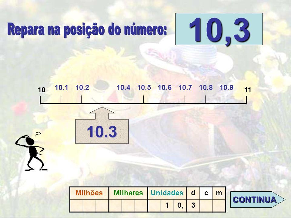 Nível:DECIMAIS 1011 10,3 CLICA NO PONTO ONDE SE SITUA O N.º 10.3. MilhõesMilharesUnidadesdcm 10,3