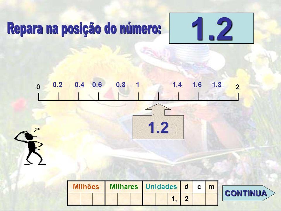 02 1,2 CLICA NO PONTO ONDE SE SITUA O N.º 0.2 CLICA NO PONTO ONDE SE SITUA O N.º 0.2. MilhõesMilharesUnidadesdcm 1,2