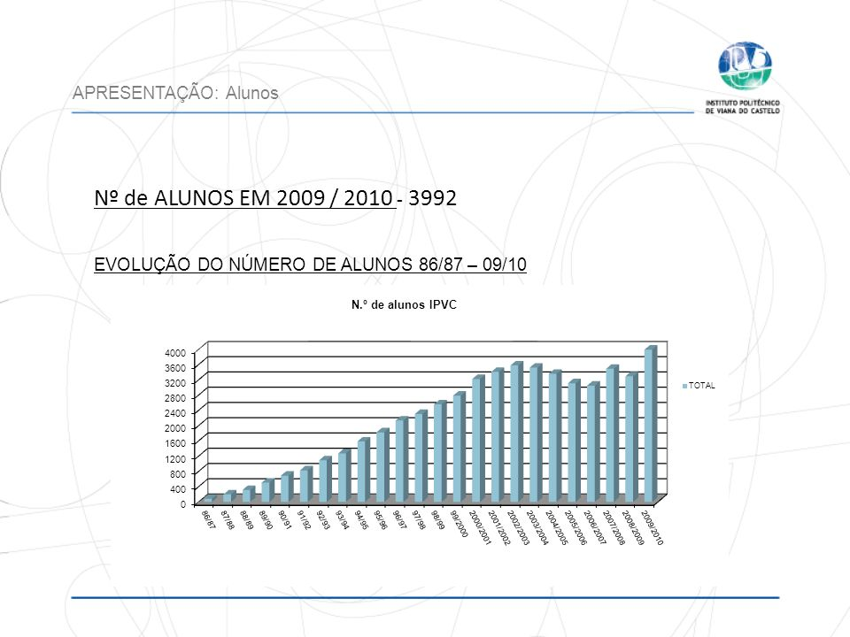 Nº de ALUNOS EM 2009 / 2010 - 3992 EVOLUÇÃO DO NÚMERO DE ALUNOS 86/87 – 09/10 APRESENTAÇÃO: Alunos