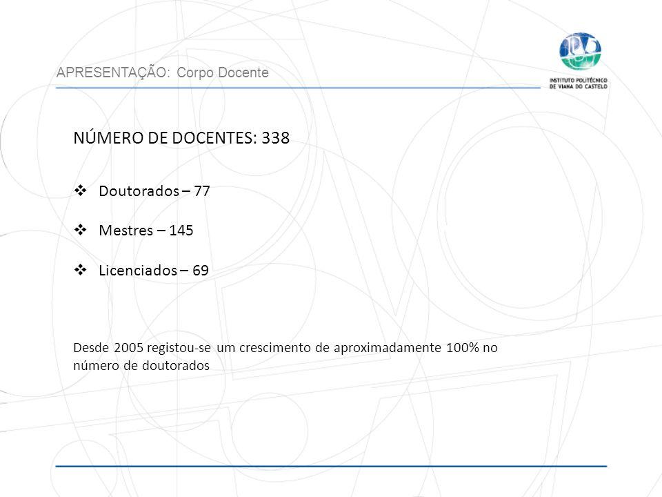 NÚMERO DE DOCENTES: 338 Doutorados – 77 Mestres – 145 Licenciados – 69 Desde 2005 registou-se um crescimento de aproximadamente 100% no número de dout
