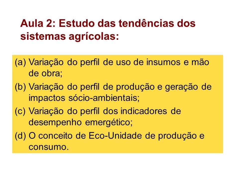 Aula 2: Estudo das tendências dos sistemas agrícolas: (a)Variação do perfil de uso de insumos e mão de obra; (b)Variação do perfil de produção e geraç