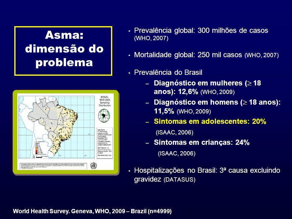 World Health Survey. Geneva, WHO, 2009 – Brazil (n=4999) Asma: dimensão do problema Prevalência global: 300 milhões de casos (WHO, 2007) Mortalidade g