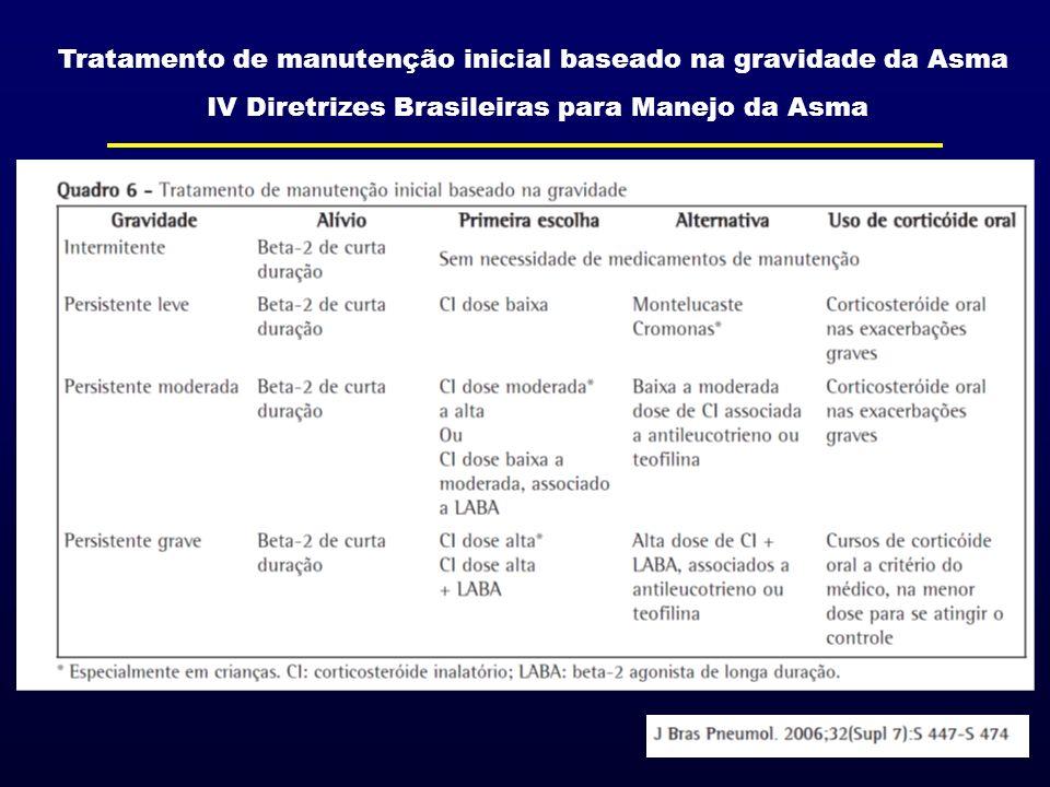 Tratamento de manutenção inicial baseado na gravidade da Asma IV Diretrizes Brasileiras para Manejo da Asma