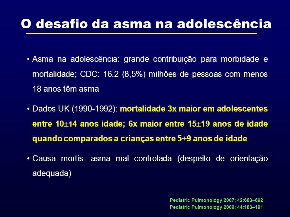 Asma na adolescência: grande contribuição para morbidade e mortalidade; CDC: 16,2 (8,5%) milhões de pessoas com menos 18 anos têm asma Dados UK (1990-