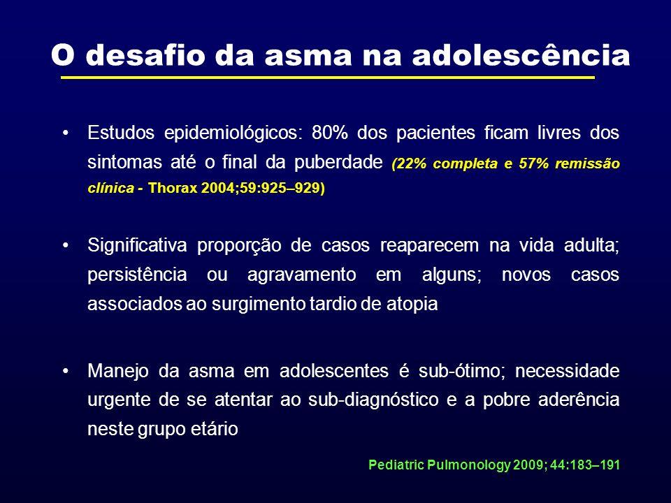 Estudos epidemiológicos: 80% dos pacientes ficam livres dos sintomas até o final da puberdade (22% completa e 57% remissão clínica - Thorax 2004;59:92