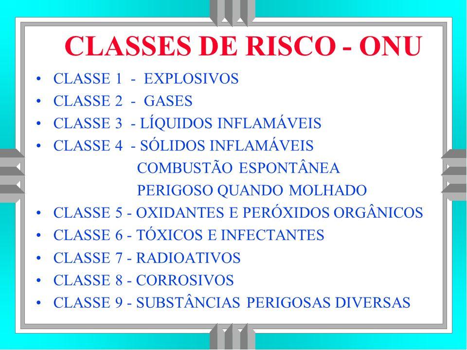 CLASSES DE RISCO - ONU CLASSE 1 - EXPLOSIVOS CLASSE 2 - GASES CLASSE 3 - LÍQUIDOS INFLAMÁVEIS CLASSE 4 - SÓLIDOS INFLAMÁVEIS COMBUSTÃO ESPONTÂNEA PERIGOSO QUANDO MOLHADO CLASSE 5 - OXIDANTES E PERÓXIDOS ORGÂNICOS CLASSE 6 - TÓXICOS E INFECTANTES CLASSE 7 - RADIOATIVOS CLASSE 8 - CORROSIVOS CLASSE 9 - SUBSTÂNCIAS PERIGOSAS DIVERSAS