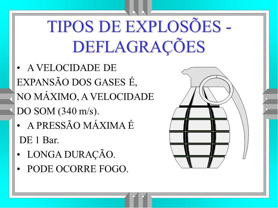 TIPOS DE EXPLOSÕES - DEFLAGRAÇÕES A VELOCIDADE DE EXPANSÃO DOS GASES É, NO MÁXIMO, A VELOCIDADE DO SOM (340 m/s).
