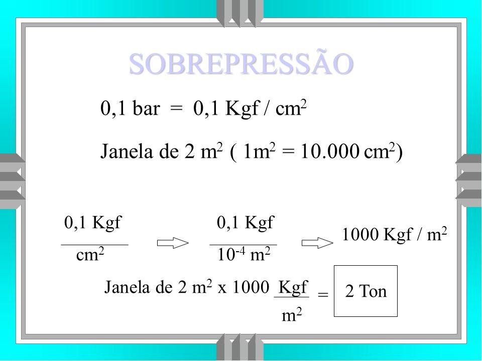 SOBREPRESSÃO 0,1 bar = 0,1 Kgf / cm 2 Janela de 2 m 2 ( 1m 2 = 10.000 cm 2 ) 0,1 Kgf cm 2 0,1 Kgf 10 -4 m 2 1000 Kgf / m 2 Janela de 2 m 2 x 1000 Kgf m2m2 = 2 Ton