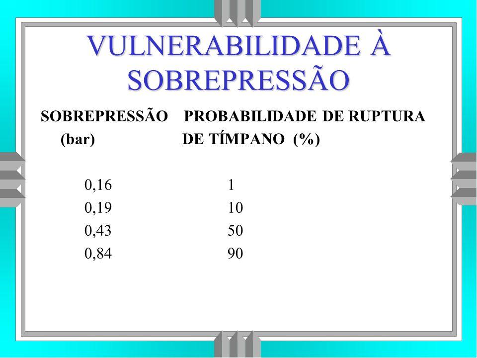 VULNERABILIDADE À SOBREPRESSÃO SOBREPRESSÃO PROBABILIDADE DE RUPTURA (bar) DE TÍMPANO (%) 0,16 1 0,19 10 0,43 50 0,84 90