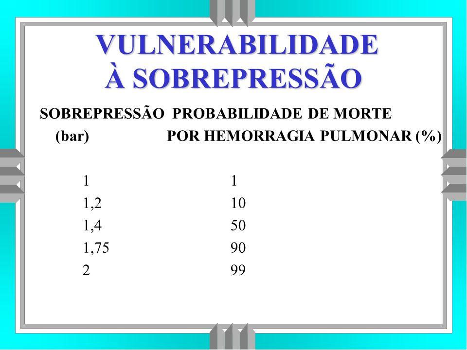 VULNERABILIDADE À SOBREPRESSÃO SOBREPRESSÃO PROBABILIDADE DE MORTE (bar) POR HEMORRAGIA PULMONAR (%) 1 1 1,2 10 1,4 50 1,75 90 2 99