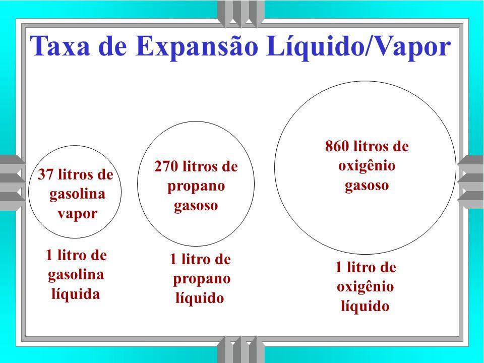 Taxa de Expansão Líquido/Vapor 1 litro de gasolina líquida 1 litro de propano líquido 1 litro de oxigênio líquido 37 litros de gasolina vapor 270 litros de propano gasoso 860 litros de oxigênio gasoso