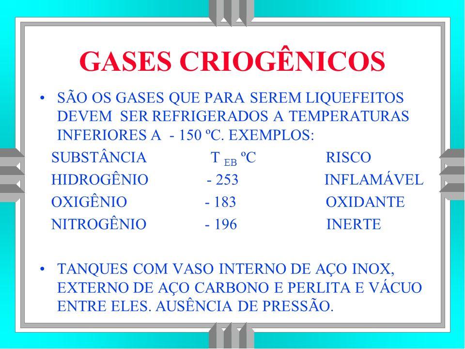 SÃO OS GASES QUE PARA SEREM LIQUEFEITOS DEVEM SER REFRIGERADOS A TEMPERATURAS INFERIORES A - 150 ºC.
