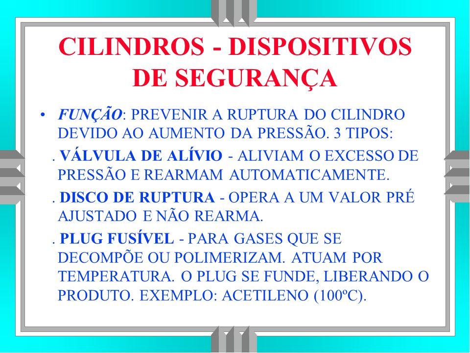 CILINDROS - DISPOSITIVOS DE SEGURANÇA FUNÇÃO: PREVENIR A RUPTURA DO CILINDRO DEVIDO AO AUMENTO DA PRESSÃO.