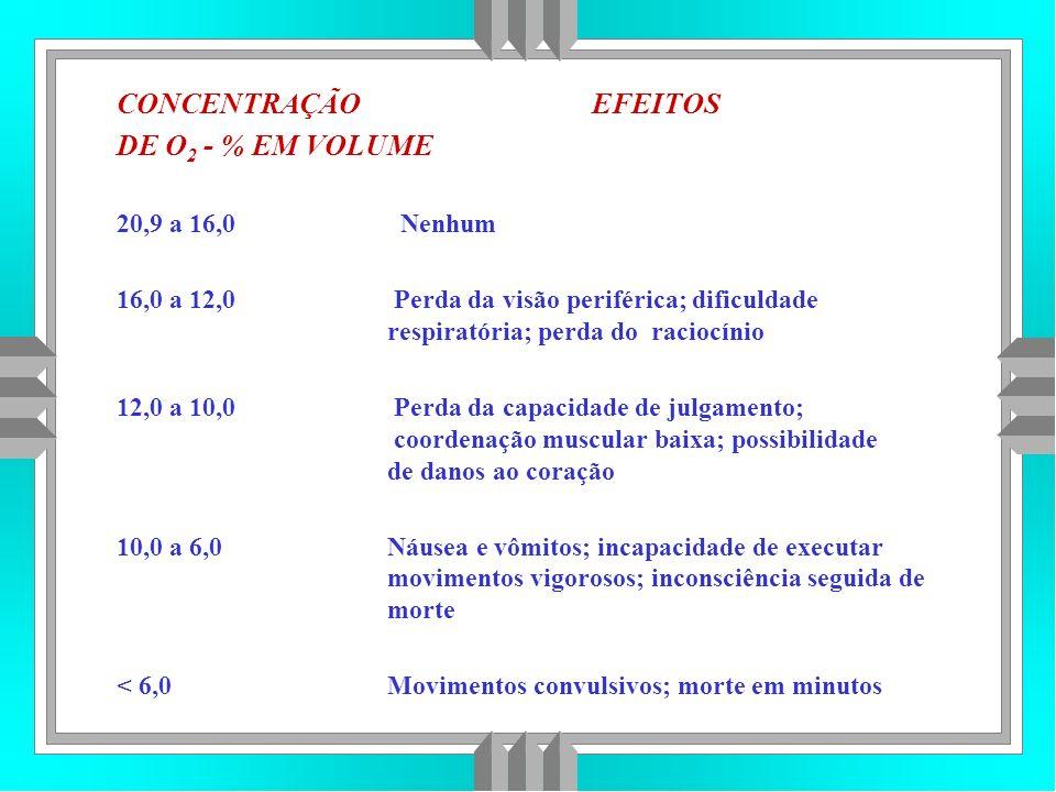 CONCENTRAÇÃO EFEITOS DE O 2 - % EM VOLUME 20,9 a 16,0 Nenhum 16,0 a 12,0 Perda da visão periférica; dificuldade respiratória; perda do raciocínio 12,0 a 10,0 Perda da capacidade de julgamento; coordenação muscular baixa; possibilidade de danos ao coração 10,0 a 6,0 Náusea e vômitos; incapacidade de executar movimentos vigorosos; inconsciência seguida de morte < 6,0 Movimentos convulsivos; morte em minutos