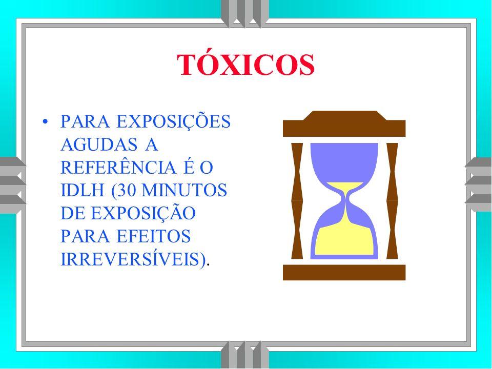 TÓXICOS PARA EXPOSIÇÕES AGUDAS A REFERÊNCIA É O IDLH (30 MINUTOS DE EXPOSIÇÃO PARA EFEITOS IRREVERSÍVEIS).