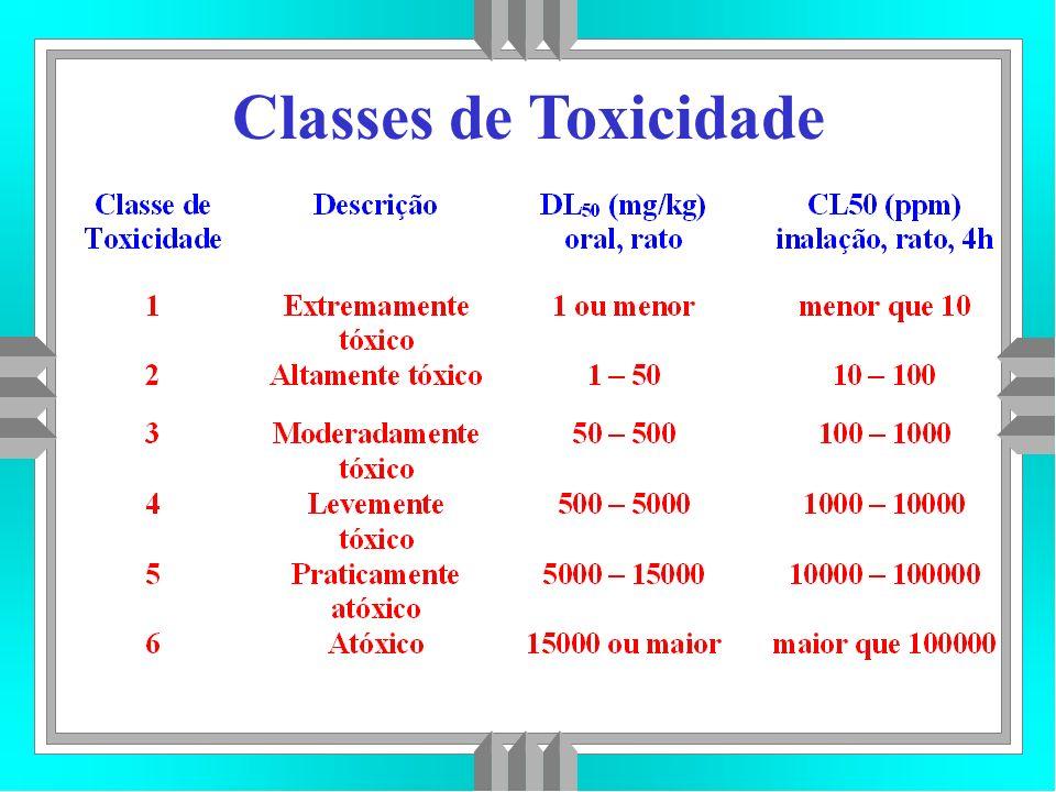 Classes de Toxicidade