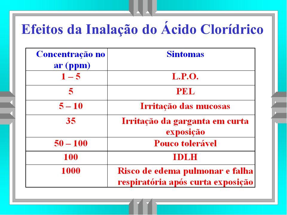 Efeitos da Inalação do Ácido Clorídrico