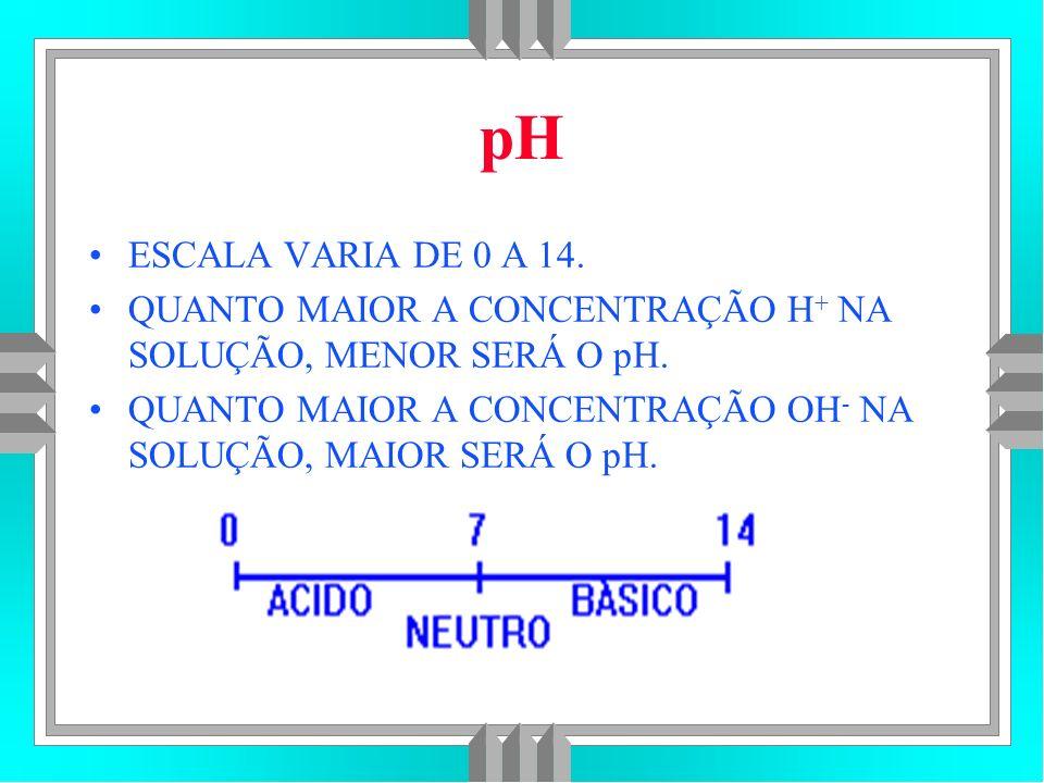 pH ESCALA VARIA DE 0 A 14.QUANTO MAIOR A CONCENTRAÇÃO H + NA SOLUÇÃO, MENOR SERÁ O pH.