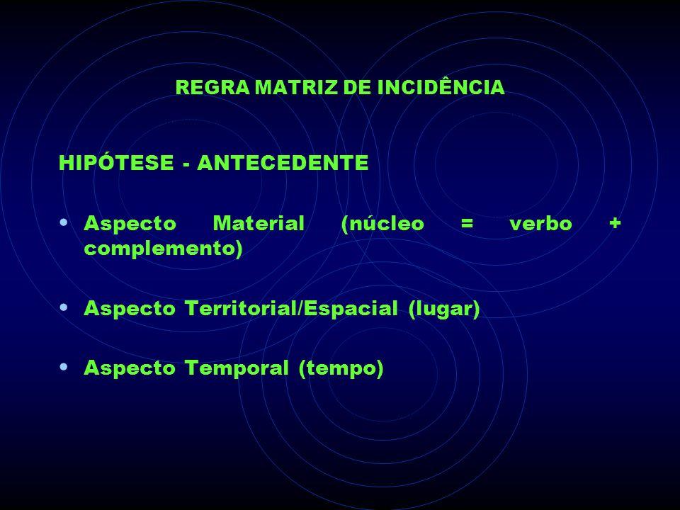 REGRA MATRIZ DE INCIDÊNCIA HIPÓTESE - ANTECEDENTE Aspecto Material (núcleo = verbo + complemento) Aspecto Territorial/Espacial (lugar) Aspecto Tempora