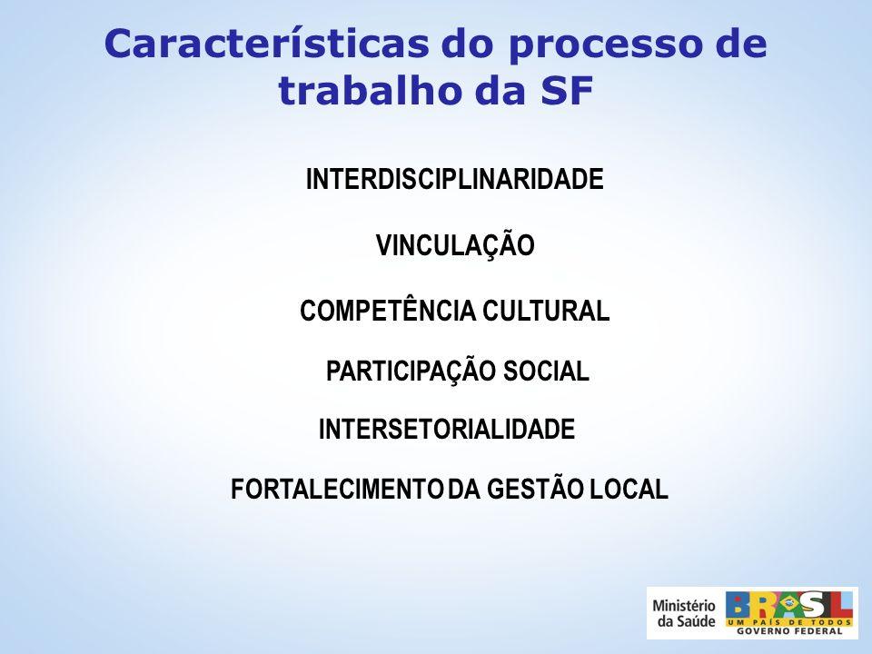 Princípios da estratégia de Saúde da Família ADSCRIÇÃO DE CLIENTELA Definição precisa do território e da população TERRITORIALIZAÇÃO Mapeamento da áre