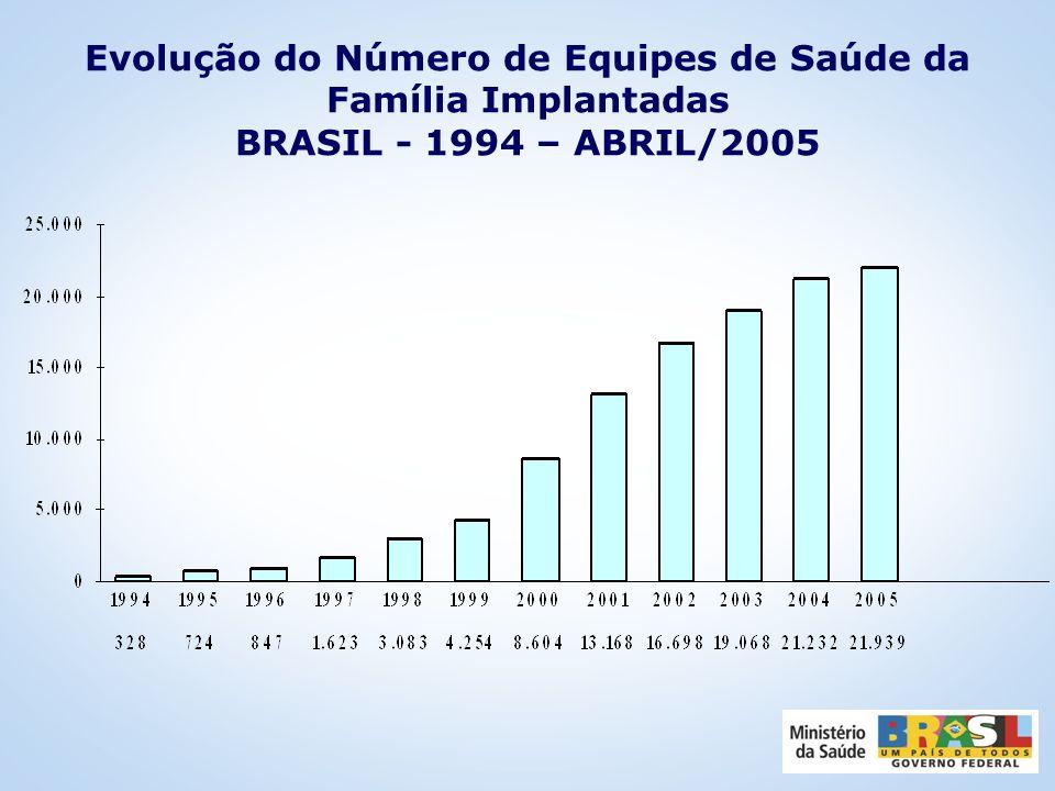 Situação de Implantação de Equipes de Saúde da Família, Saúde Bucal e Agentes Comunitários de Saúde - BRASIL, ABRIL/2005 Nº EQUIPES – 21.939 Nº MUNICÍ