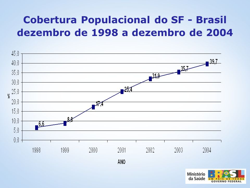 Evolução do Número de Equipes de Saúde da Família Implantadas BRASIL - 1994 – ABRIL/2005