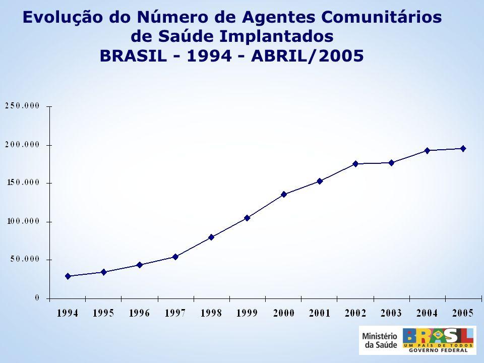 Cobertura Populacional do SF - Brasil dezembro de 1998 a dezembro de 2004