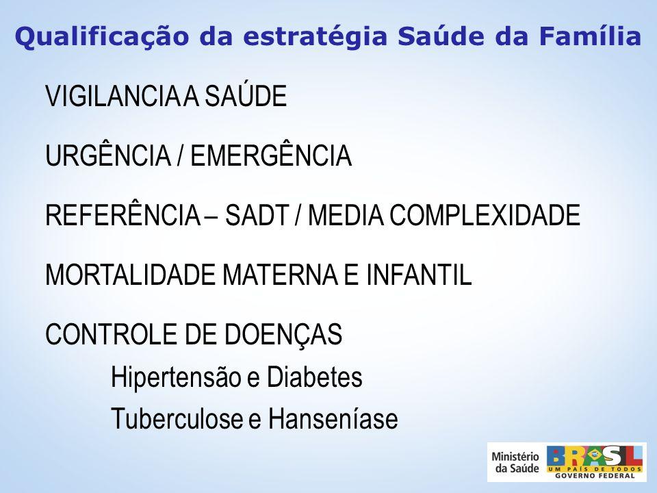 Qualificação da estratégia Saúde da Família FORMAÇÃO DE RECURSOS HUMANOS EDUCAÇÃO PERMANENTE / POLOS DESPRECARIZAÇÃO DO TRABALHO / VÍNCULO CONTROLE SO
