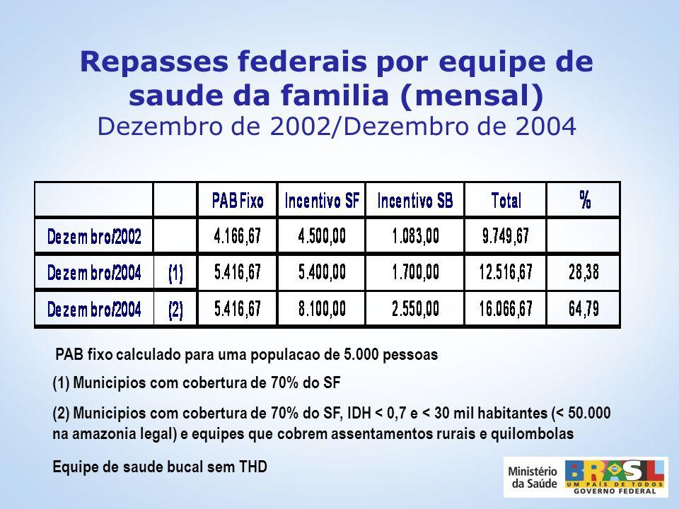 Atualização da base populacional dos municípios (2003 e 2004) Reajuste nos valores dos incentivos financeiros de ACS Repasse adicional para pagamento