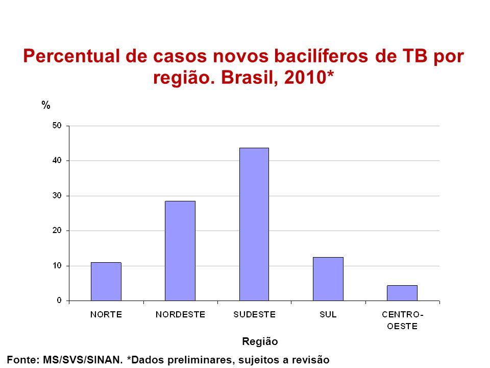 Percentual de casos novos bacilíferos de TB por região. Brasil, 2010* % Fonte: MS/SVS/SINAN. *Dados preliminares, sujeitos a revisão Região