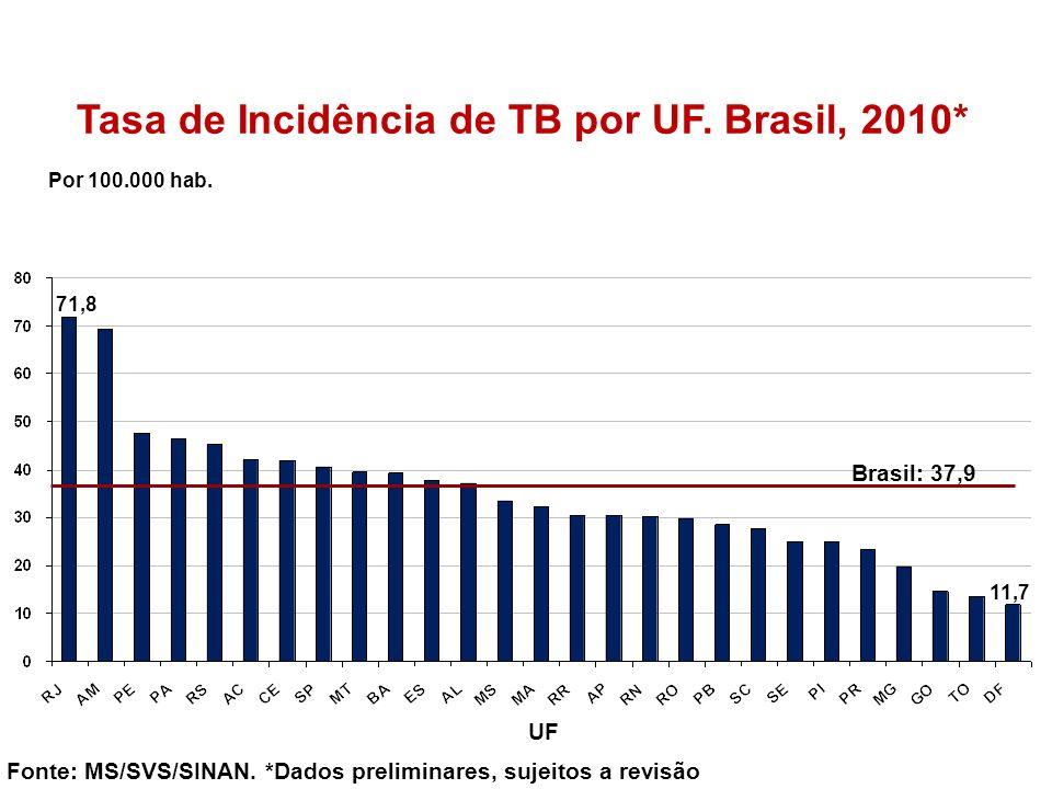 Tasa de Incidência de TB por UF. Brasil, 2010* Por 100.000 hab. Fonte: MS/SVS/SINAN. *Dados preliminares, sujeitos a revisão UF Brasil: 37,9 71,8 11,7