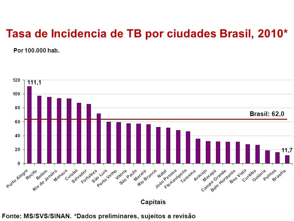 Tasa de Incidencia de TB por ciudades Brasil, 2010* Por 100.000 hab. Fonte: MS/SVS/SINAN. *Dados preliminares, sujeitos a revisão Capitais Brasil: 62,