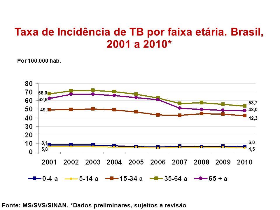 Taxa de Incidência de TB por faixa etária. Brasil, 2001 a 2010* Por 100.000 hab. Fonte: MS/SVS/SINAN. *Dados preliminares, sujeitos a revisão 8,1 49,1
