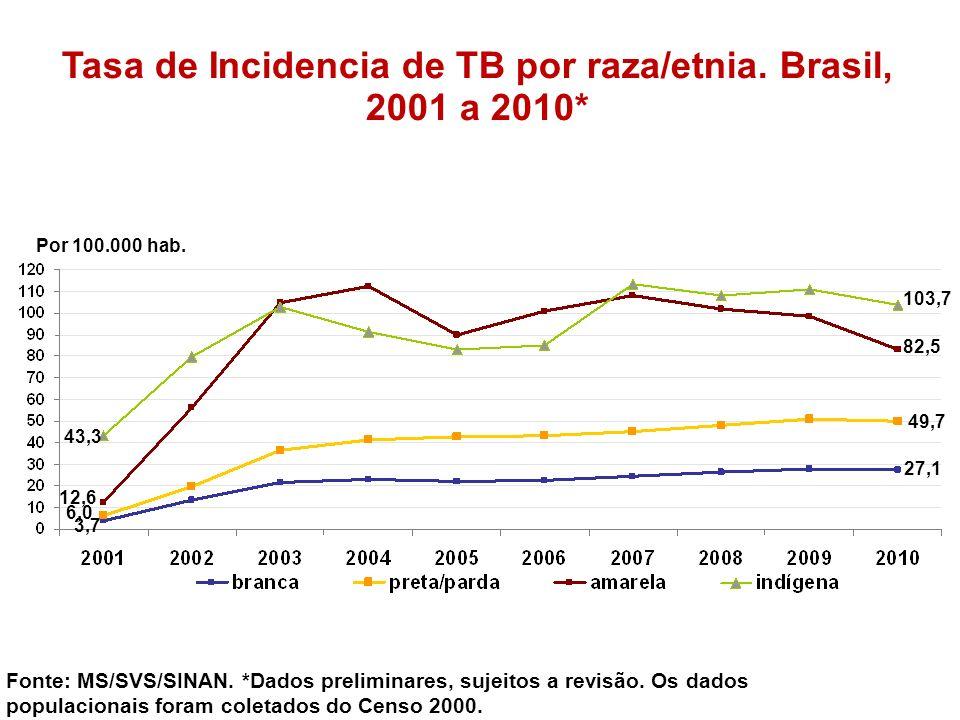 Tasa de Incidencia de TB por raza/etnia. Brasil, 2001 a 2010* Fonte: MS/SVS/SINAN. *Dados preliminares, sujeitos a revisão. Os dados populacionais for